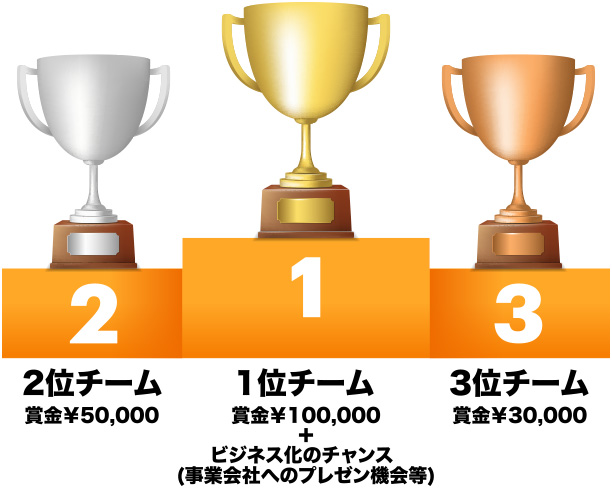 1位チーム賞金10万円